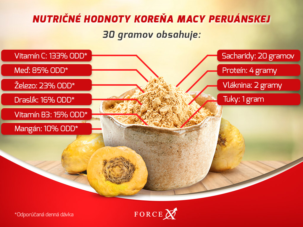 nutričné hodnoty maca peruánska