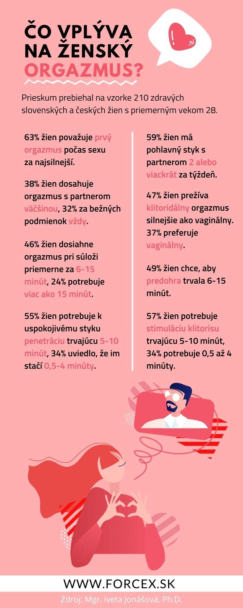 Infografika so štatistikami - čo vplýva na ženský orgazmus? Aké praktiky ženy potrebujú na dosiahnutie orgazmu?